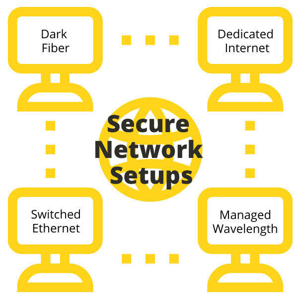 How to create a secure network solution